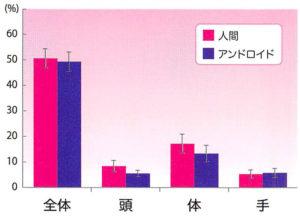 映像に対する注視時間の割合(部位別)